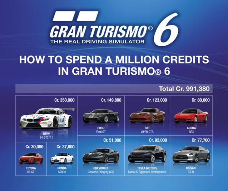 Gran Turismo 6 microtransactions