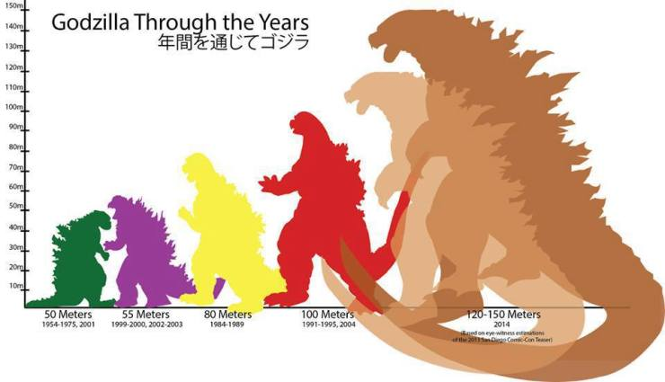 Convenient Godzilla size chart - yes, 2014's is the biggest